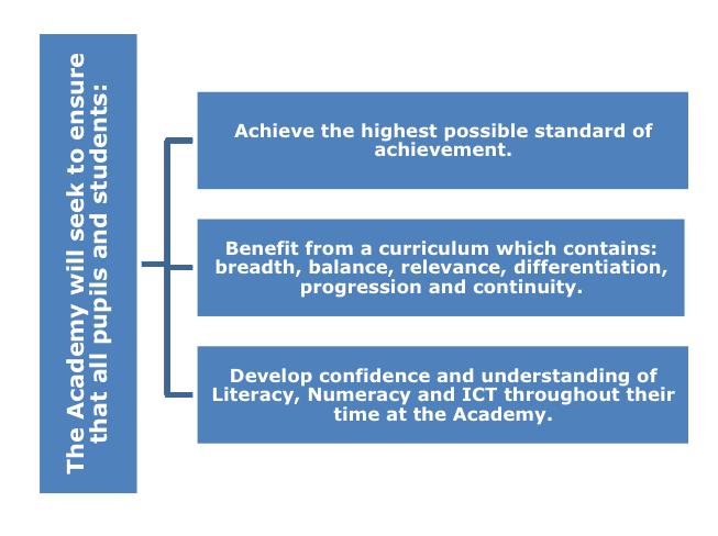 Curriculum Diagramme