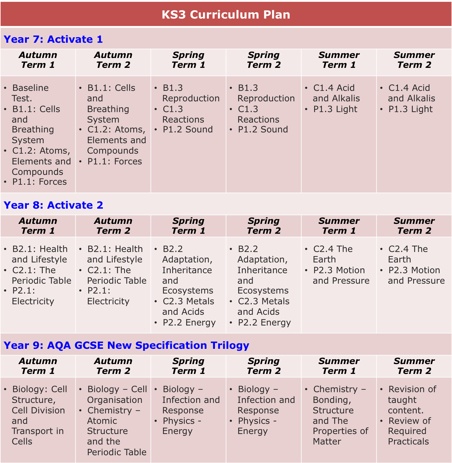 Science Physics Methods: Science: Key Stage 3