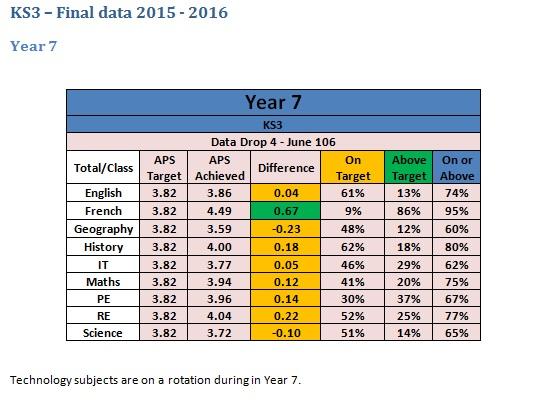table-15-ks3-final-data-2015-16-yr-7