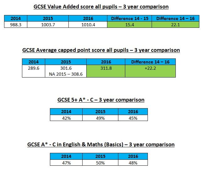 table-2-5-gcse-value-added-score-all-pupils_capped-point-score_comparisons