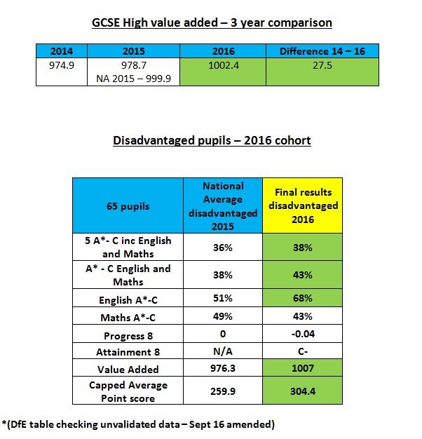 table-8-9-high-value-added-2016-cohort_disadvantaged-pupils-2016-cohort